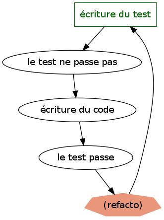 Processus de développement avec TDD